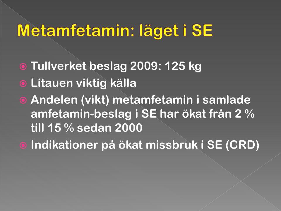  Tullverket beslag 2009: 125 kg  Litauen viktig källa  Andelen (vikt) metamfetamin i samlade amfetamin-beslag i SE har ökat från 2 % till 15 % seda