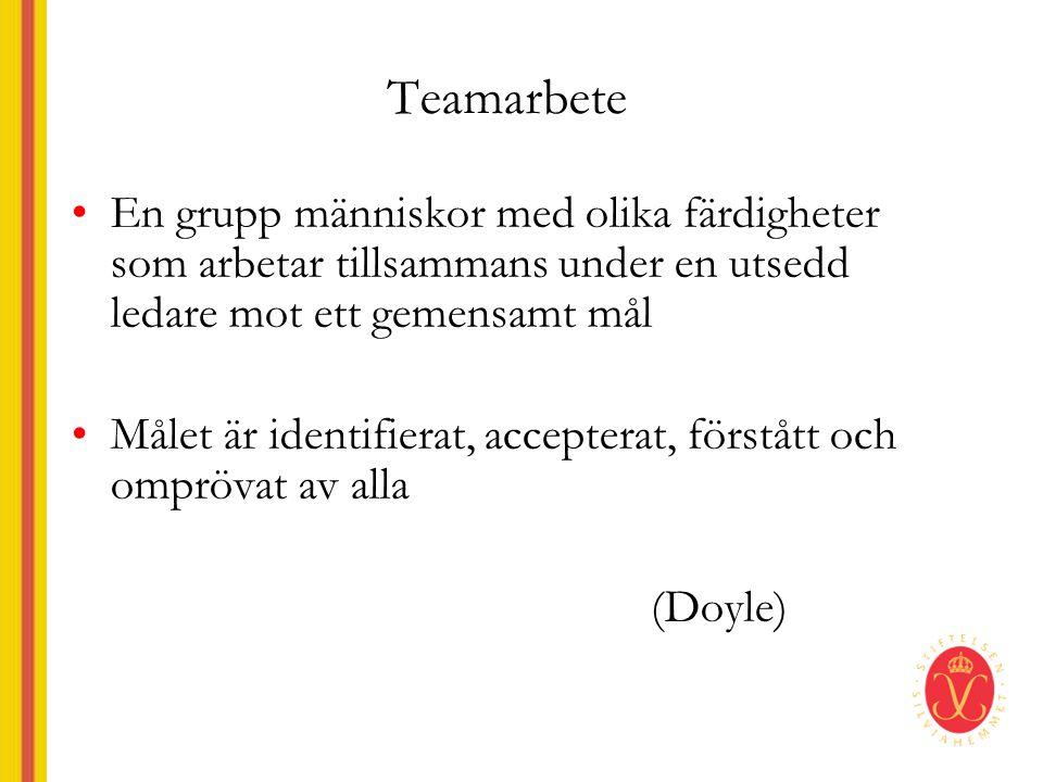 Teamarbete •En grupp människor med olika färdigheter som arbetar tillsammans under en utsedd ledare mot ett gemensamt mål •Målet är identifierat, acce