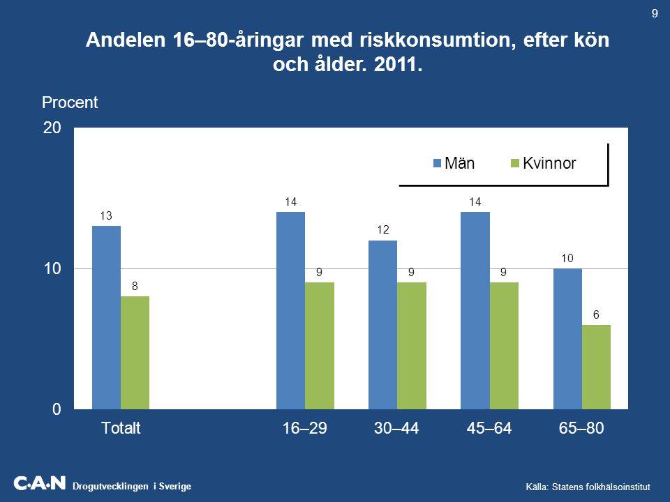Drogutvecklingen i Sverige Självrapporterade genomsnittlig konsumtion av vin, sprit och starköl i olika åldersgrupper i liter 100% alkohol.