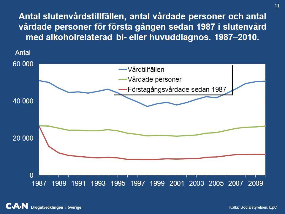 Drogutvecklingen i Sverige Antal slutenvårdstillfällen, antal vårdade personer och antal vårdade personer för första gången sedan 1987 i slutenvård me
