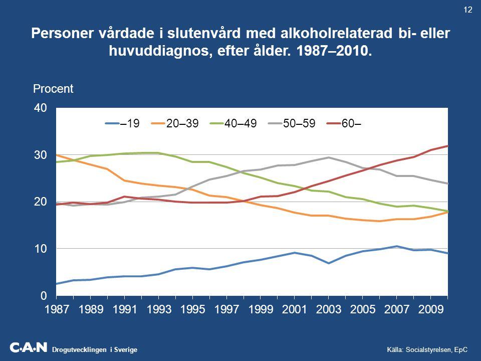 Drogutvecklingen i Sverige Personer vårdade i slutenvård med alkoholrelaterad bi- eller huvuddiagnos, efter ålder. 1987–2010. 12 Procent Källa: Social