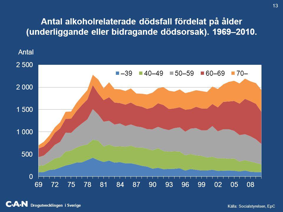 Drogutvecklingen i Sverige Antal alkoholrelaterade dödsfall fördelat på ålder (underliggande eller bidragande dödsorsak). 1969–2010. Antal Källa: Soci