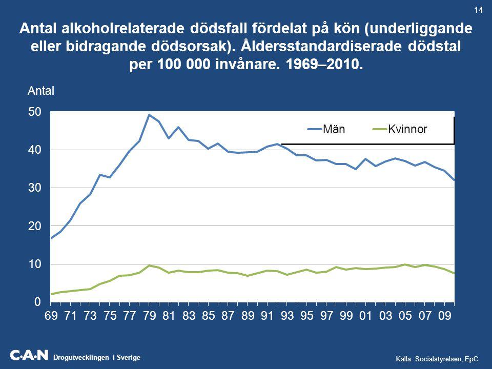 Drogutvecklingen i Sverige Utvecklingen av anmälda trafiknykterhetsbrott, omhändertagande av berusade personer (LOB), alkoholrelaterade dödsfall, vårdade i slutenvård med alkoholdiagnos, samt alkoholförsäljningen i liter alkohol 100%, per 100 000 invånare 15 år och äldre.