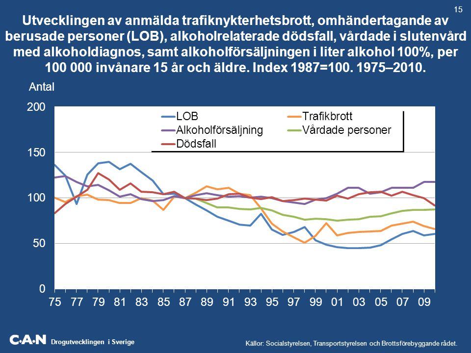 Drogutvecklingen i Sverige Utvecklingen av anmälda trafiknykterhetsbrott, omhändertagande av berusade personer (LOB), alkoholrelaterade dödsfall, vård