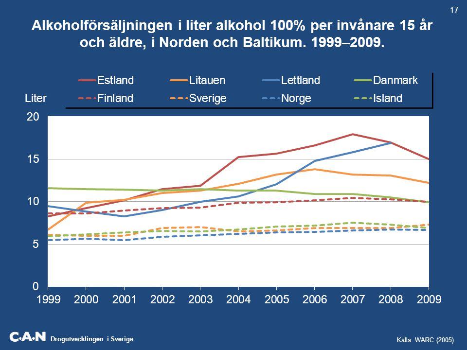 Drogutvecklingen i Sverige Alkoholförsäljningen i liter alkohol 100% per invånare 15 år och äldre, i Norden och Baltikum. 1999–2009. Liter 17 Källa: W