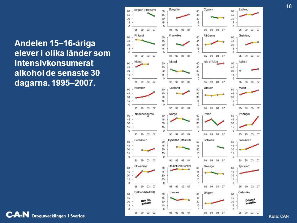 Drogutvecklingen i Sverige Andelen 15–16-åriga elever i olika länder som intensivkonsumerat alkohol de senaste 30 dagarna. 1995–2007. 18 Källa: CAN