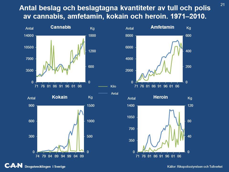 Drogutvecklingen i Sverige Antal beslag och beslagtagna kvantiteter av tull och polis av cannabis, amfetamin, kokain och heroin. 1971–2010. Källor: Ri