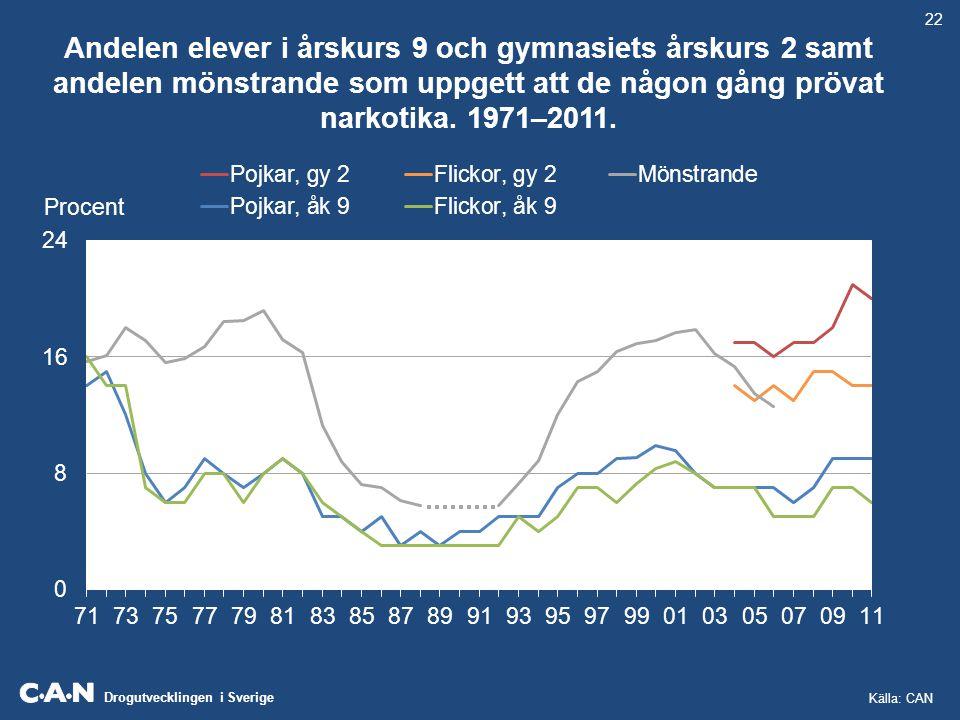 Drogutvecklingen i Sverige Andelen elever i årskurs 9 och gymnasiets årskurs 2 samt andelen mönstrande som uppgett att de använt narkotika de senaste 30 dagarna.