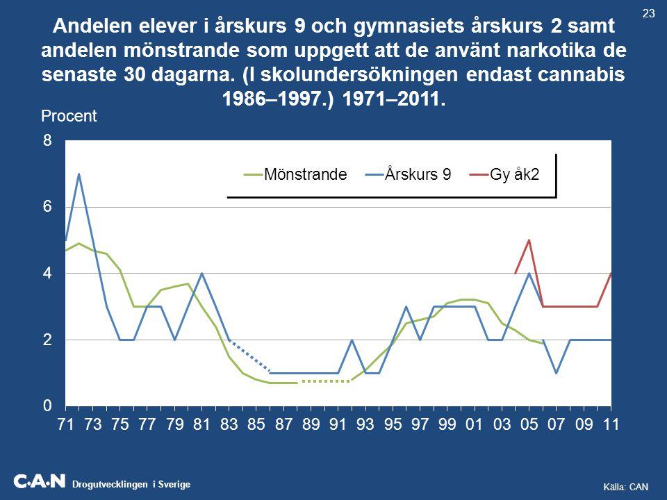 Drogutvecklingen i Sverige Andelen elever i årskurs 9 och gymnasiets årskurs 2 samt andelen mönstrande som uppgett att de använt narkotika de senaste