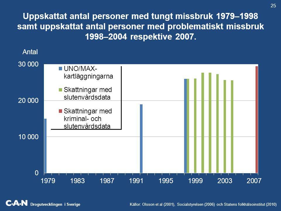 Drogutvecklingen i Sverige Utvecklingen av antalet narkotikabeslag (tull och polis), antalet personer misstänkta för narkotikabrott, antalet vårdade med narkotikarelaterad diagnos samt antalet narkotikarelaterade dödsfall, per invånare.
