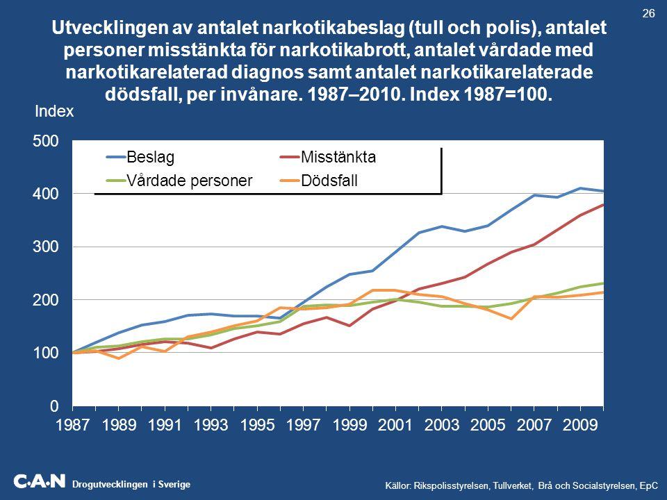Drogutvecklingen i Sverige Andelen personer under 30 år misstänkta för narkotikabrott, vårdade i slutenvård med narkotikarelaterad diagnos respektive avlidna i narkotikarelaterade dödsfall.