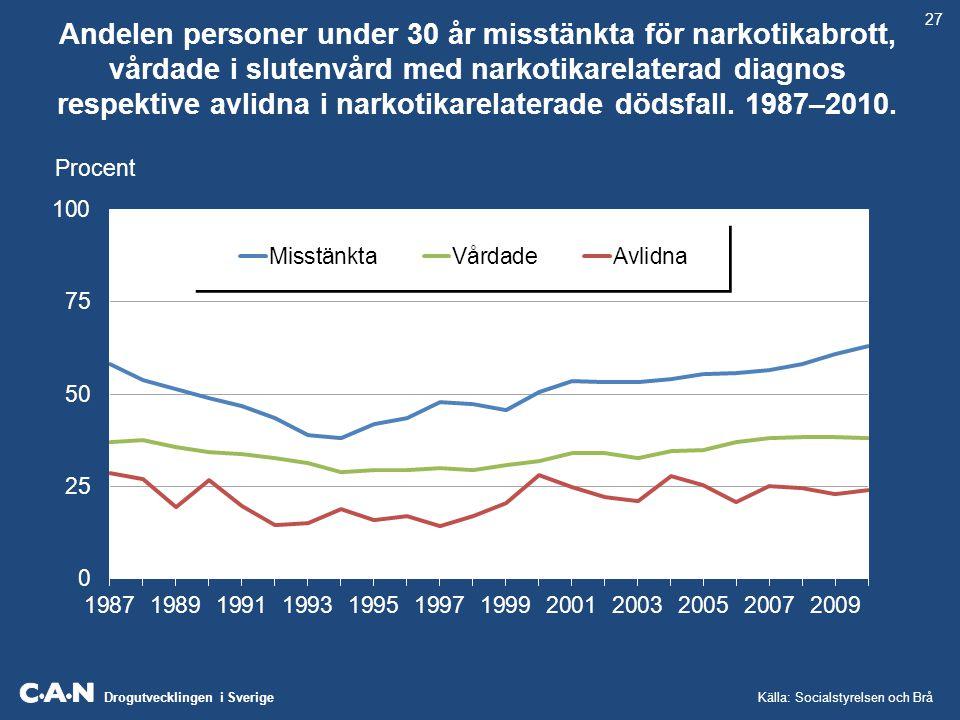 Drogutvecklingen i Sverige Andelen personer under 30 år misstänkta för narkotikabrott, vårdade i slutenvård med narkotikarelaterad diagnos respektive