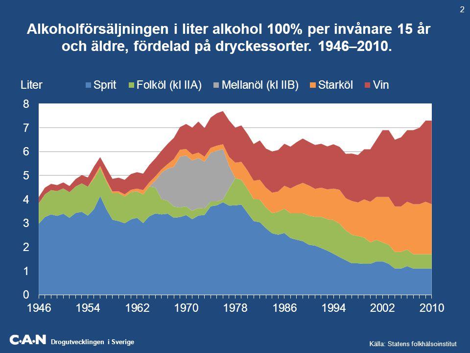 Drogutvecklingen i Sverige Alkoholförsäljningen i liter alkohol 100% per invånare 15 år och äldre, fördelad på dryckessorter. 1946–2010. Liter Källa: