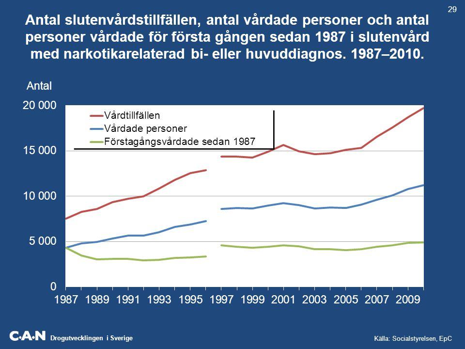 Drogutvecklingen i Sverige Antal kliniskt anmälda fall av hepatit C-positiva per intravenöst missbruk respektive andra/okända smittvägar.