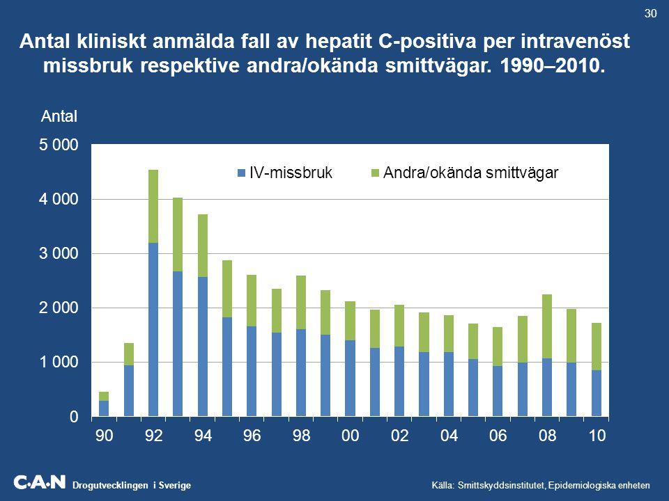 Drogutvecklingen i Sverige Antal narkotikarelaterade dödsfall fördelat på åldersgrupper (underliggande eller bidragande dödsorsaker).
