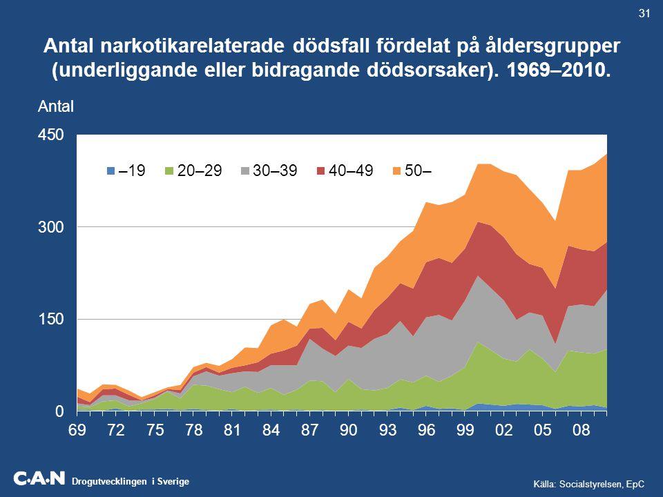 Drogutvecklingen i Sverige Antal narkotikarelaterade dödsfall fördelat på åldersgrupper (underliggande eller bidragande dödsorsaker). 1969–2010. Antal