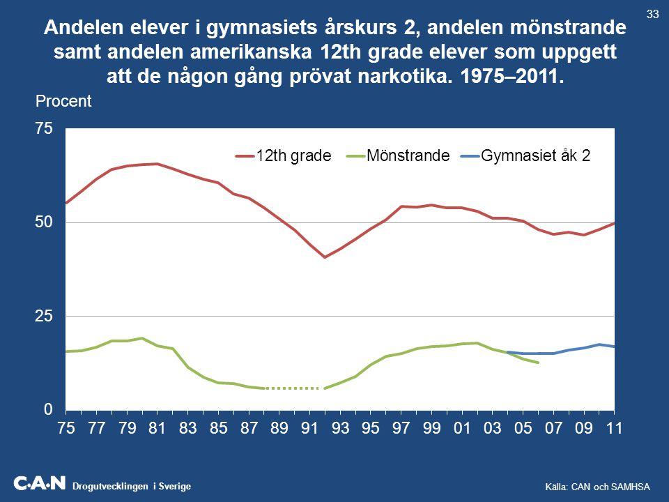 Drogutvecklingen i Sverige Andelen elever i gymnasiets årskurs 2, andelen mönstrande samt andelen amerikanska 12th grade elever som uppgett att de någ