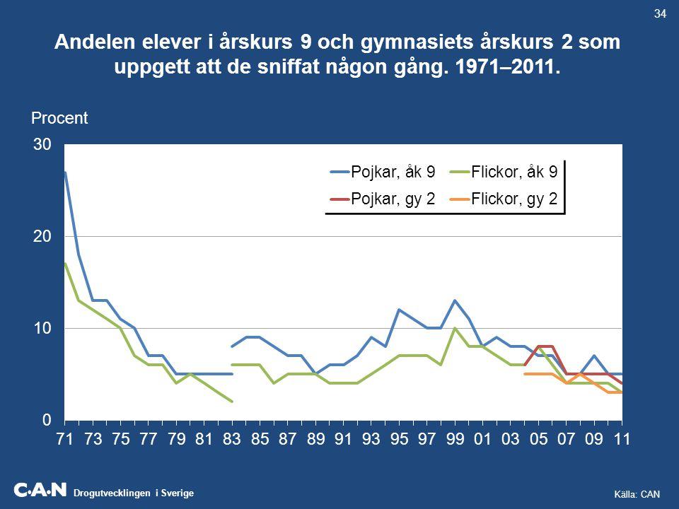 Drogutvecklingen i Sverige Andelen elever i årskurs 9 och gymnasiets årskurs 2 som uppgett att de sniffat någon gång. 1971–2011. 34 Procent Källa: CAN