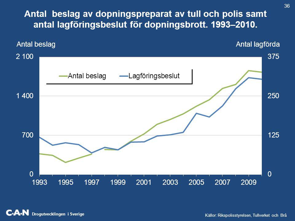 Drogutvecklingen i Sverige Antal beslag av dopningspreparat av tull och polis samt antal lagföringsbeslut för dopningsbrott. 1993–2010. 36 Källor: Rik