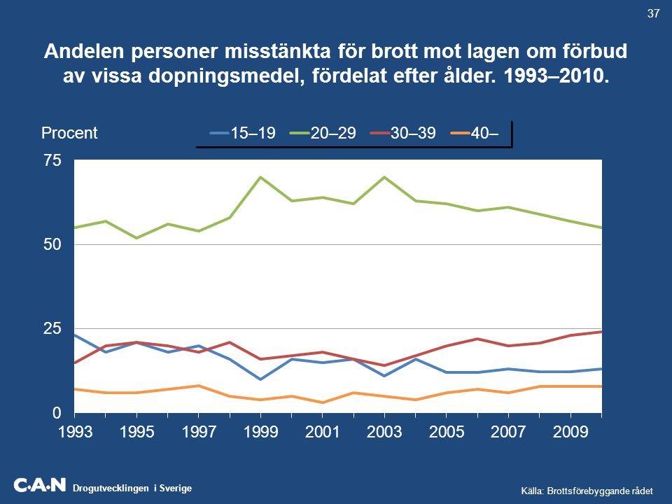 Drogutvecklingen i Sverige Andelen personer misstänkta för brott mot lagen om förbud av vissa dopningsmedel, fördelat efter ålder. 1993–2010. Procent