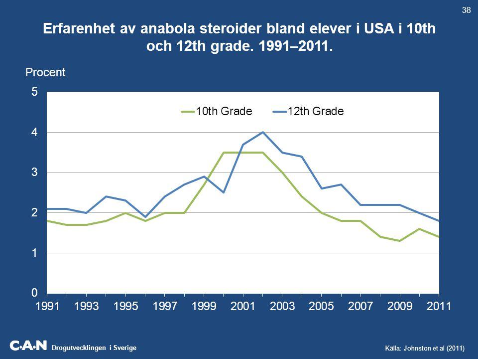 Drogutvecklingen i Sverige Erfarenhet av anabola steroider bland elever i USA i 10th och 12th grade. 1991–2011. 38 Procent Källa: Johnston et al (2011