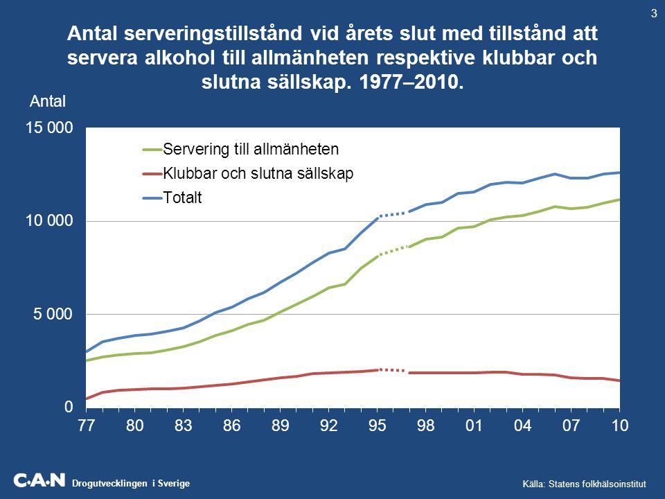 Drogutvecklingen i Sverige Antal serveringstillstånd vid årets slut med tillstånd att servera alkohol till allmänheten respektive klubbar och slutna s