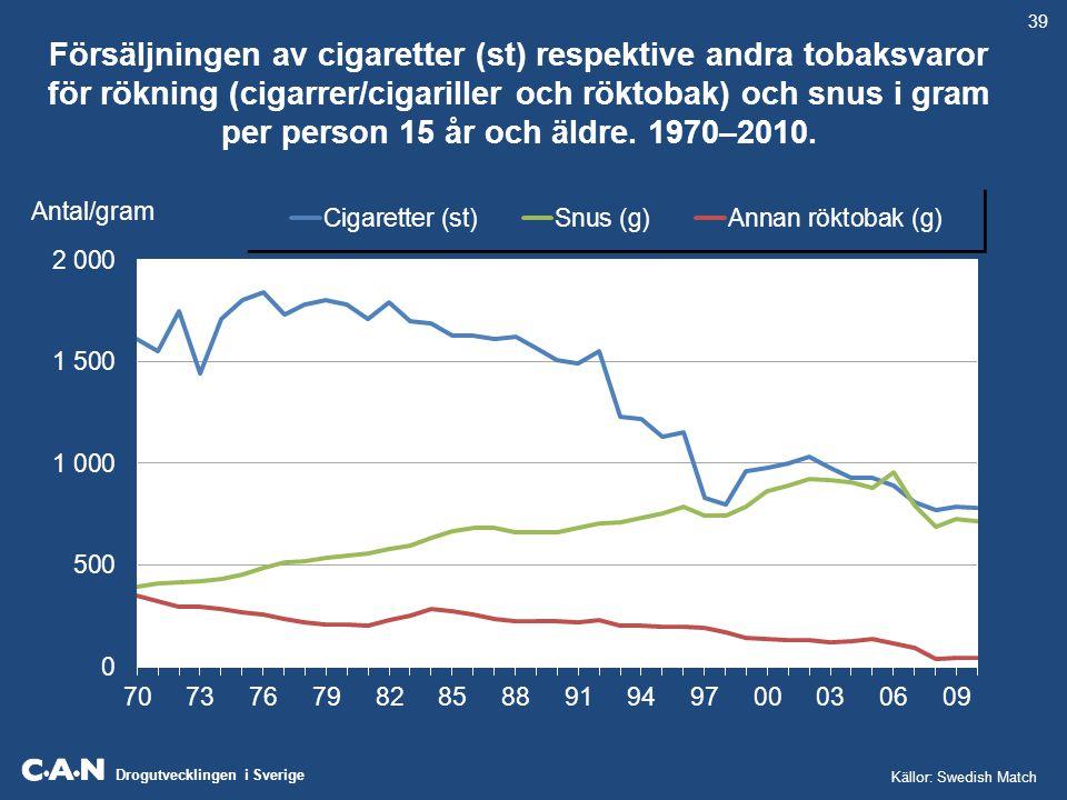 Drogutvecklingen i Sverige Försäljningen av cigaretter (st) respektive andra tobaksvaror för rökning (cigarrer/cigariller och röktobak) och snus i gra