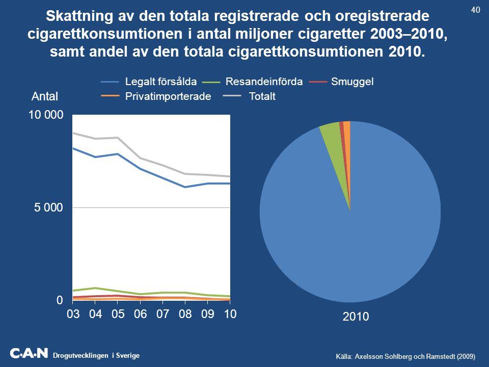 Drogutvecklingen i Sverige Skattning av den totala registrerade och oregistrerade cigarettkonsumtionen i antal miljoner cigaretter 2003–2010, samt and