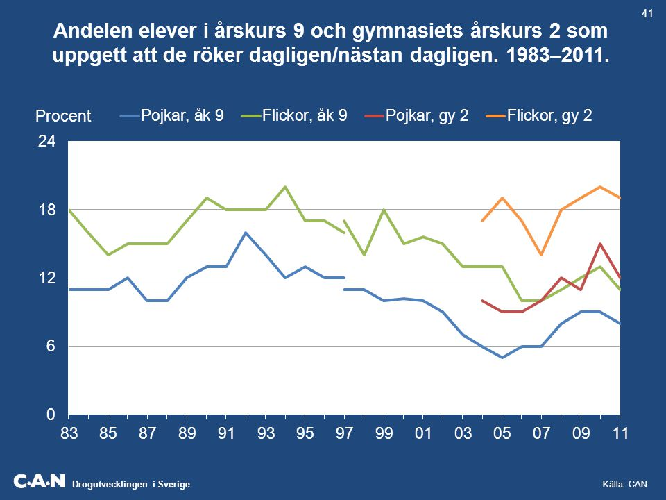 Drogutvecklingen i Sverige Andelen dagligrökare i befolkningen (16–84 år) fördelad på kön.