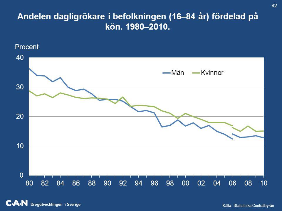 Drogutvecklingen i Sverige Andelen dagligrökare i befolkningen (16–84 år) fördelad på kön. 1980–2010. Procent 42 Källa: Statistiska Centralbyrån