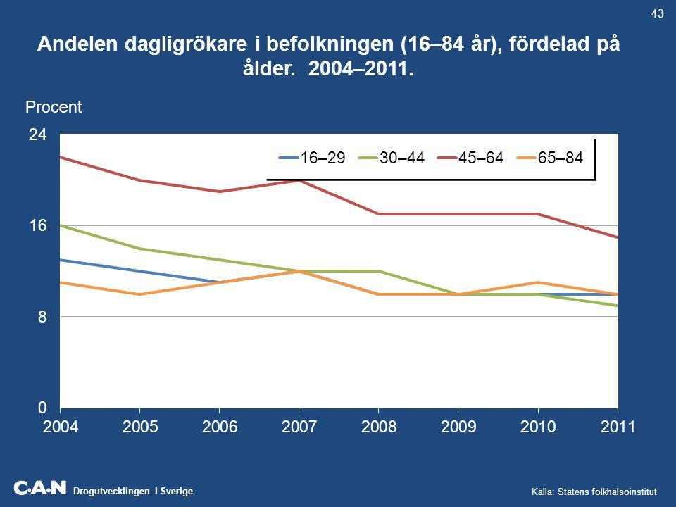 Drogutvecklingen i Sverige Andelen dagligrökare i befolkningen (16–84 år), fördelad på ålder. 2004–2011. Procent Källa: Statens folkhälsoinstitut 43