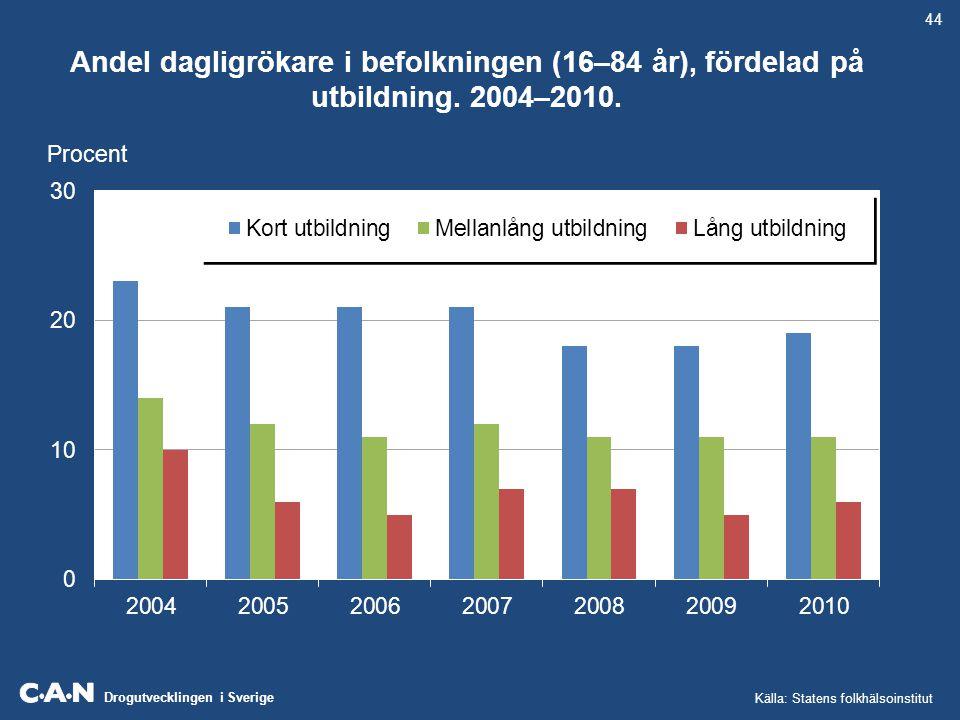 Drogutvecklingen i Sverige Antal döda i lungcancer per 100 000 invånare och år.