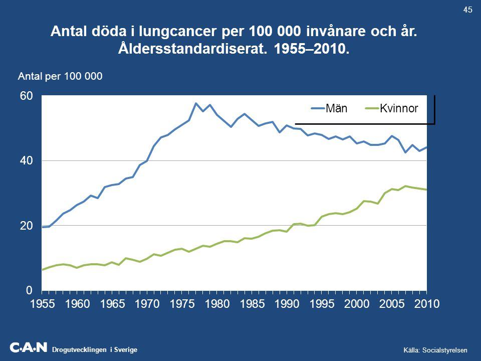 Drogutvecklingen i Sverige Antal döda i lungcancer per 100 000 invånare och år. Åldersstandardiserat. 1955–2010. Antal per 100 000 Källa: Socialstyrel
