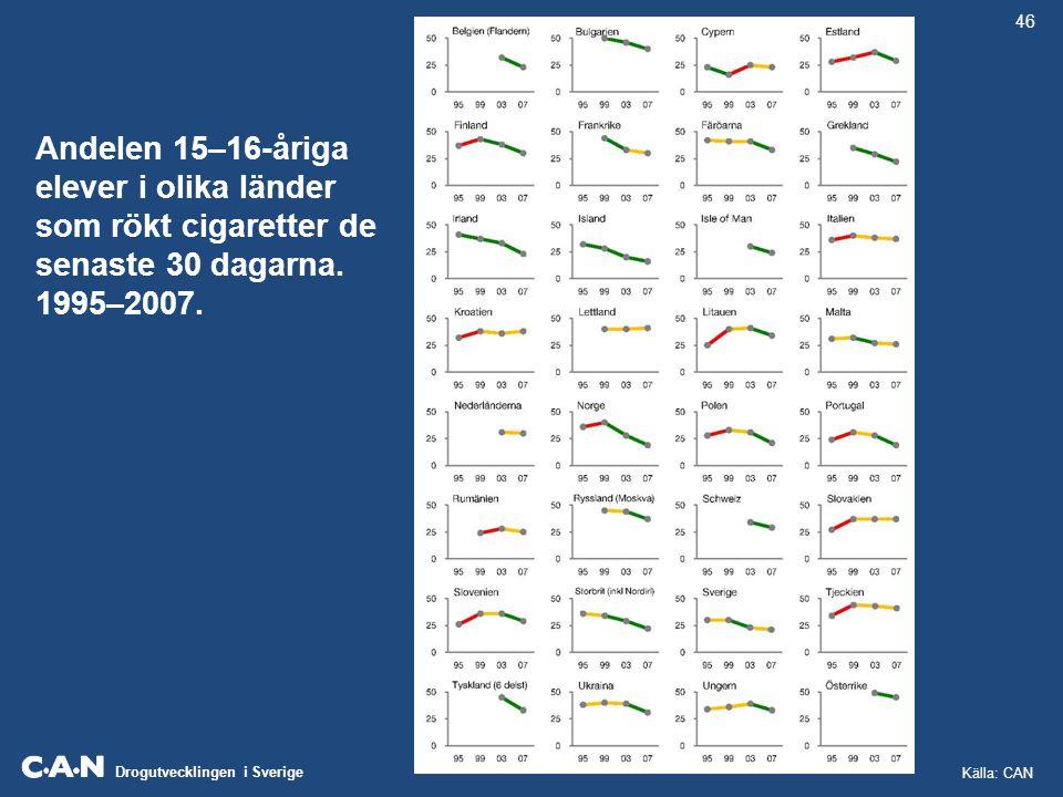 Drogutvecklingen i Sverige Andelen 15–16-åriga elever i olika länder som rökt cigaretter de senaste 30 dagarna. 1995–2007. 46 Källa: CAN