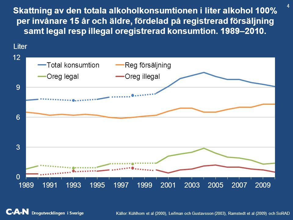 Drogutvecklingen i Sverige Skattning av den totala alkoholkonsumtionen i liter alkohol 100% per invånare 15 år och äldre, fördelad på registrerad förs