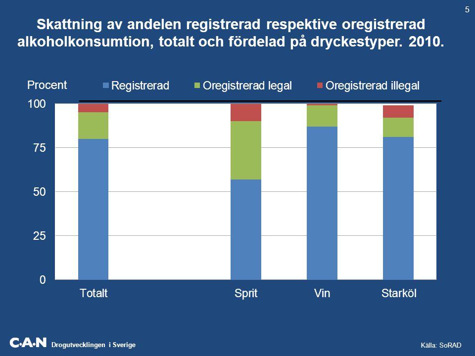 Drogutvecklingen i Sverige Skattning av andelen registrerad respektive oregistrerad alkoholkonsumtion, totalt och fördelad på dryckestyper. 2010. Proc