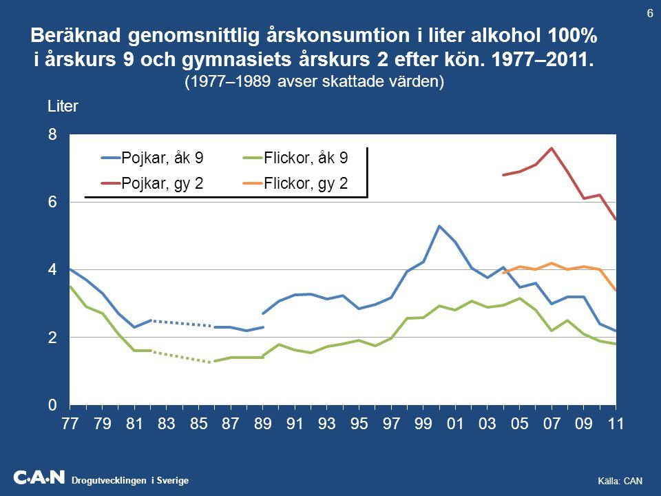 Drogutvecklingen i Sverige Beräknad genomsnittlig årskonsumtion i liter alkohol 100% i årskurs 9 och gymnasiets årskurs 2 efter kön. 1977–2011. (1977–