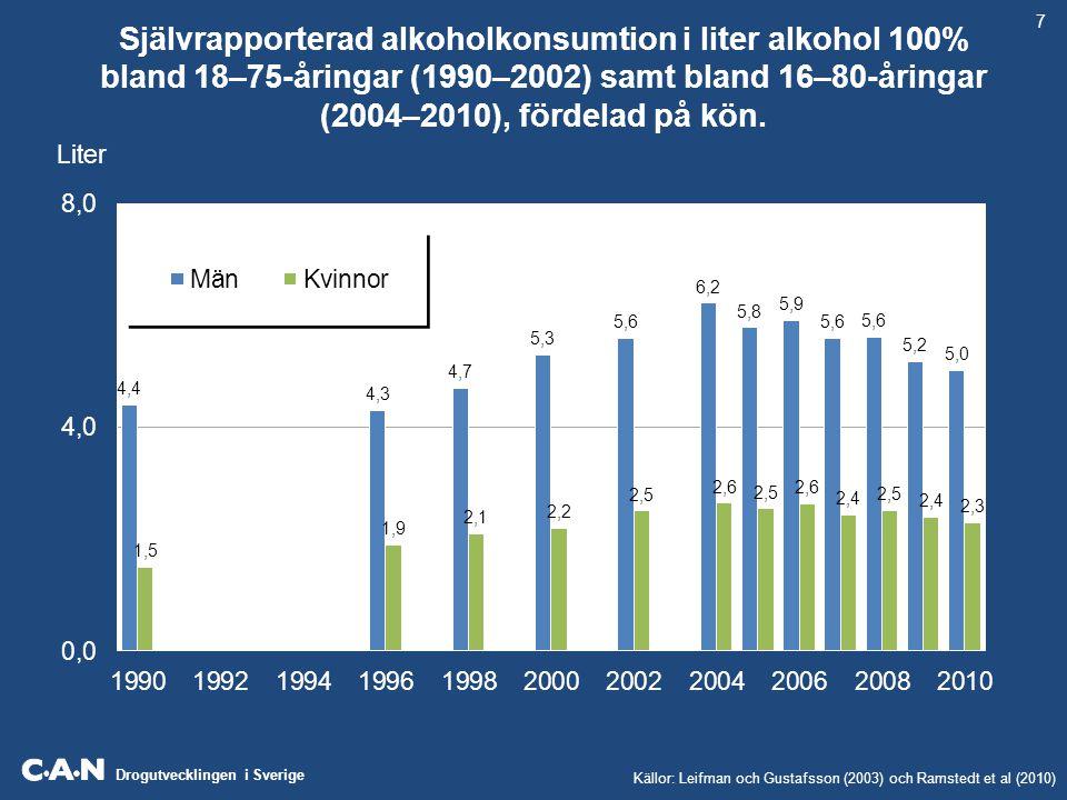 Drogutvecklingen i Sverige Självrapporterad alkoholkonsumtion i liter alkohol 100% bland 18–75-åringar (1990–2002) samt bland 16–80-åringar (2004–2010