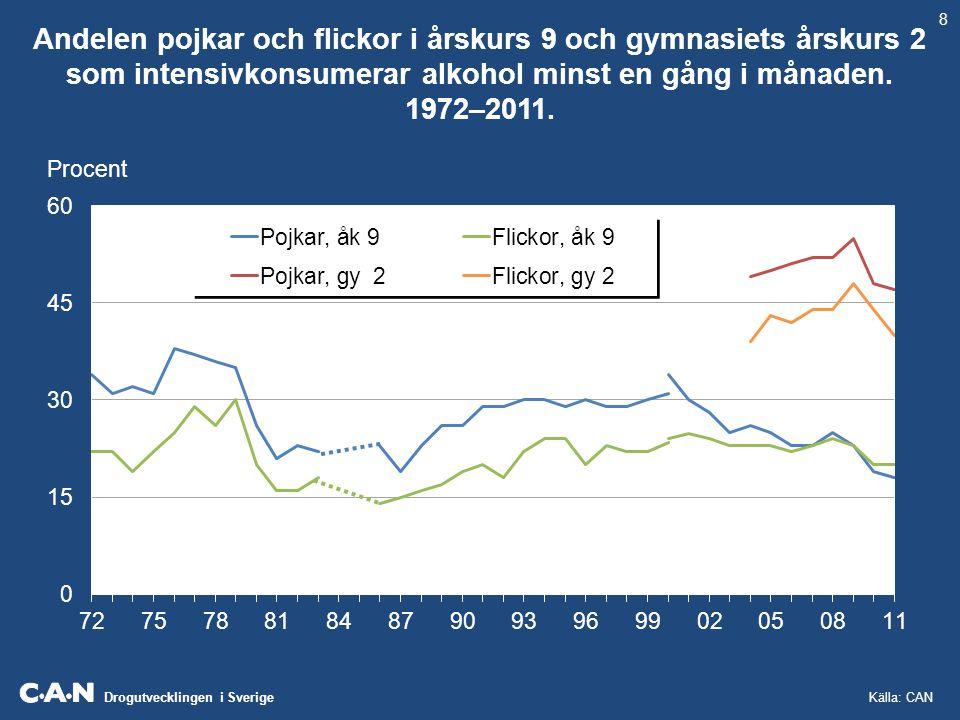 Drogutvecklingen i Sverige Andelen pojkar och flickor i årskurs 9 och gymnasiets årskurs 2 som intensivkonsumerar alkohol minst en gång i månaden. 197
