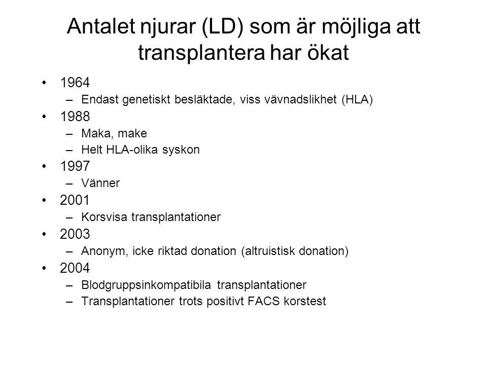 Antalet njurar (LD) som är möjliga att transplantera har ökat •1964 –Endast genetiskt besläktade, viss vävnadslikhet (HLA) •1988 –Maka, make –Helt HLA