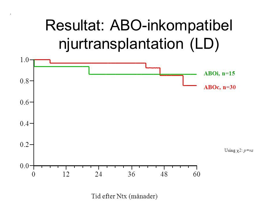 ABOc, n=30 ABOi, n=15 Using  2: p=ns Tid efter Ntx (månader). 0.0 0.2 0.4 0.6 0.8 1.0 01224364860 Resultat: ABO-inkompatibel njurtransplantation (LD)