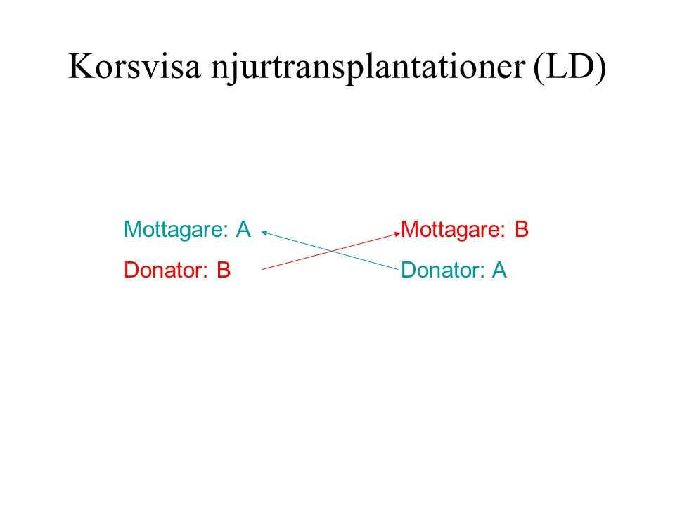 Korsvisa njurtransplantationer (LD) Par 1Par 2 Mottagare: A Donator: B Mottagare: B Donator: A