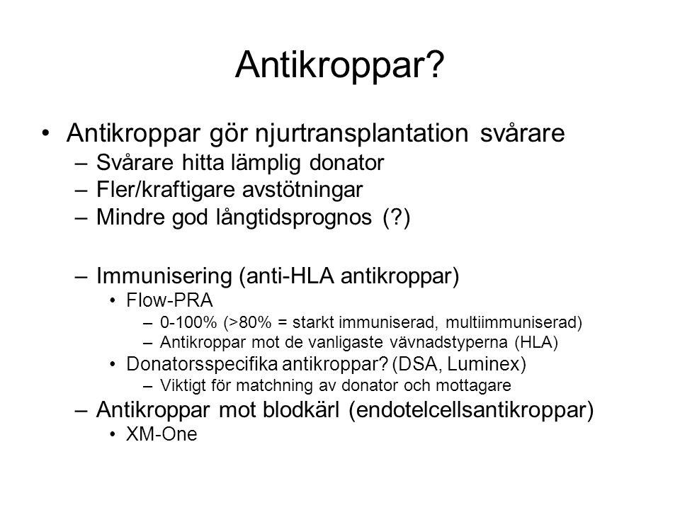 Antikroppar? •Antikroppar gör njurtransplantation svårare –Svårare hitta lämplig donator –Fler/kraftigare avstötningar –Mindre god långtidsprognos (?)