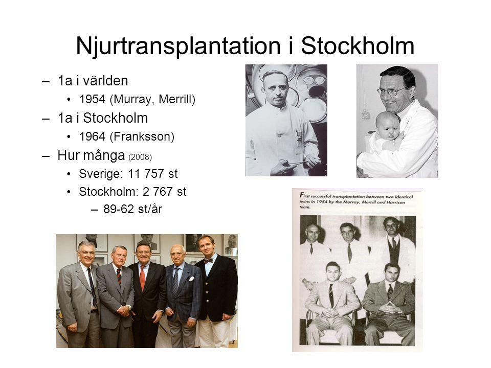 Njurtransplantation i Stockholm –1a i världen •1954 (Murray, Merrill) –1a i Stockholm •1964 (Franksson) –Hur många (2008) •Sverige: 11 757 st •Stockho