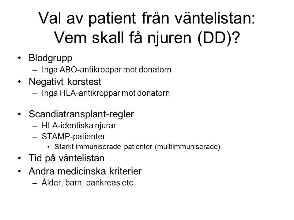 Val av patient från väntelistan: Vem skall få njuren (DD)? •Blodgrupp –Inga ABO-antikroppar mot donatorn •Negativt korstest –Inga HLA-antikroppar mot