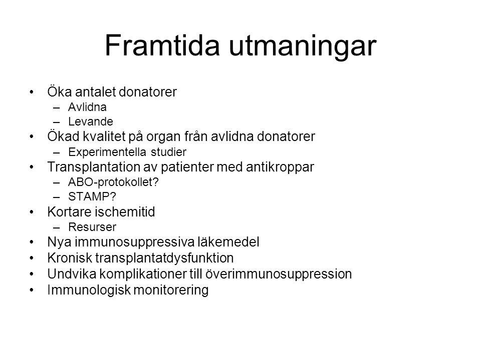 Framtida utmaningar •Öka antalet donatorer –Avlidna –Levande •Ökad kvalitet på organ från avlidna donatorer –Experimentella studier •Transplantation a