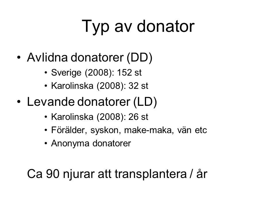 Typ av donator •Avlidna donatorer (DD) •Sverige (2008): 152 st •Karolinska (2008): 32 st •Levande donatorer (LD) •Karolinska (2008): 26 st •Förälder,