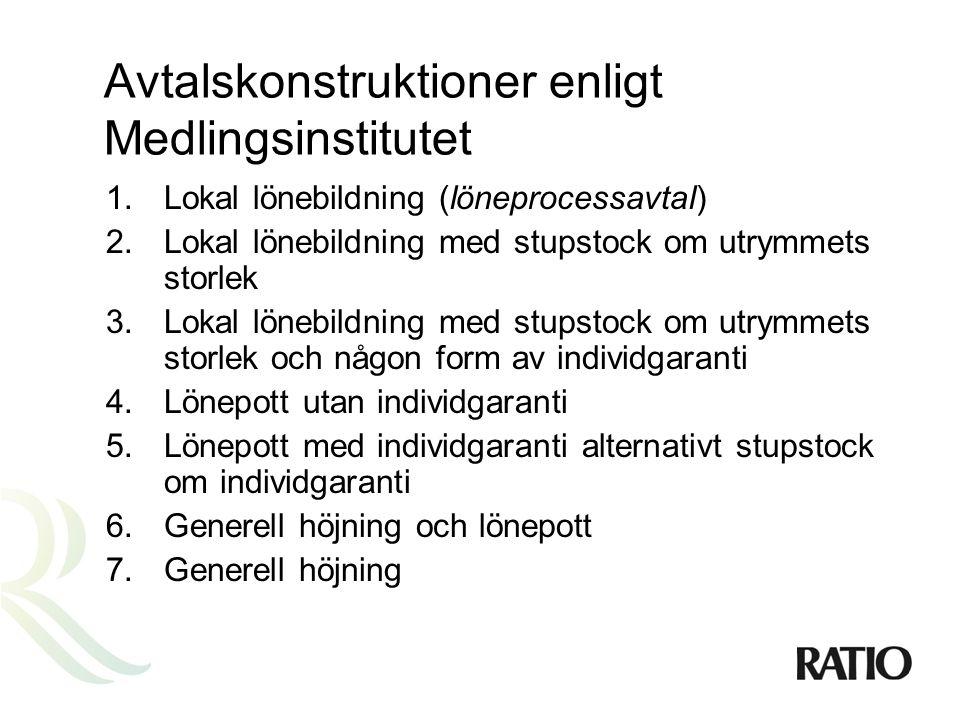 Avtalskonstruktioner enligt Medlingsinstitutet 1.Lokal lönebildning (löneprocessavtal) 2.Lokal lönebildning med stupstock om utrymmets storlek 3.Lokal