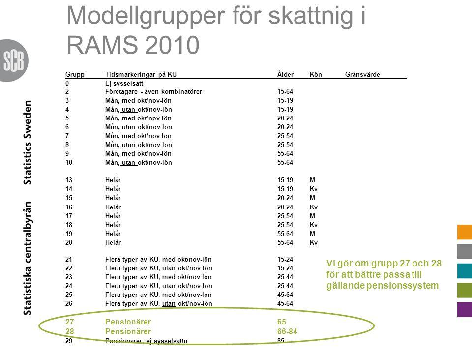 Modellgrupper för skattnig i RAMS 2010 GruppTidsmarkeringar på KUÅlderKönGränsvärde 0Ej sysselsatt 2Företagare - även kombinatörer15-64 3Mån, med okt/nov-lön15-19 4Mån, utan okt/nov-lön15-19 5Mån, med okt/nov-lön20-24 6Mån, utan okt/nov-lön20-24 7Mån, med okt/nov-lön25-54 8Mån, utan okt/nov-lön25-54 9Mån, med okt/nov-lön55-64 10Mån, utan okt/nov-lön55-64 13Helår15-19M 14Helår15-19Kv 15Helår20-24M 16Helår20-24Kv 17Helår25-54M 18Helår25-54Kv 19Helår55-64M 20Helår55-64Kv 21Flera typer av KU, med okt/nov-lön15-24 22Flera typer av KU, utan okt/nov-lön15-24 23Flera typer av KU, med okt/nov-lön25-44 24Flera typer av KU, utan okt/nov-lön25-44 25Flera typer av KU, med okt/nov-lön45-64 26Flera typer av KU, utan okt/nov-lön45-64 27Pensionärer65 28Pensionärer66-84 29Pensionärer, ej sysselsatta85- Vi gör om grupp 27 och 28 för att bättre passa till gällande pensionssystem