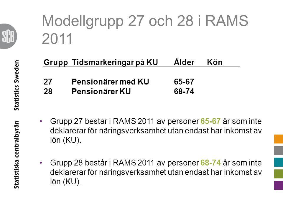 Modellgrupp 27 och 28 i RAMS 2011 GruppTidsmarkeringar på KUÅlderKön 27Pensionärer med KU65-67 28Pensionärer KU68-74 •Grupp 27 består i RAMS 2011 av personer 65-67 år som inte deklarerar för näringsverksamhet utan endast har inkomst av lön (KU).